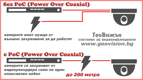 PoC.af технология /Power Over Coaxial/